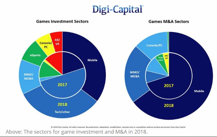 2018年游戏行业投资额达57亿美元,创下历史新高