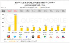 腾讯课堂用户数据表现亮眼 QuestMobile 2020 Q1移动互